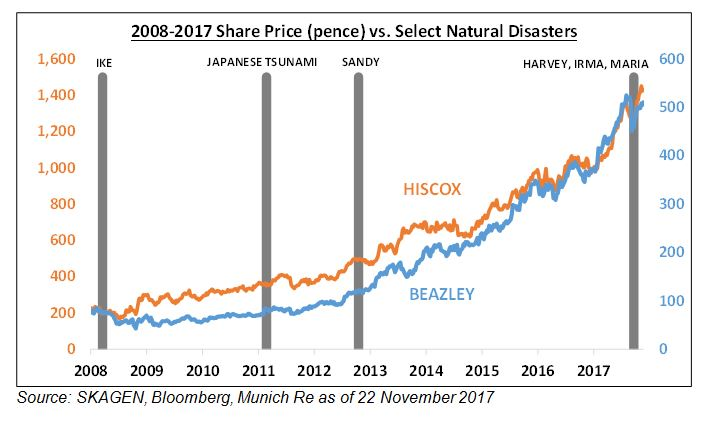 2008-2017 Share price for Hiscox and Beazley vs. select natural disasters