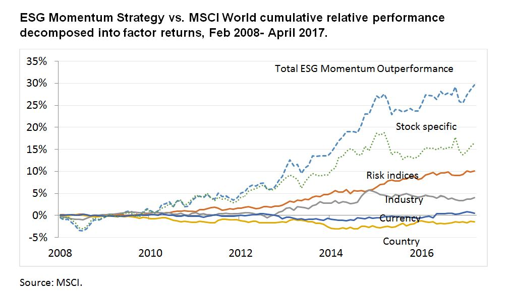 ESG Momentum Strategy vs. MSCI World cumulative relative performance decomposed into factor returns, Feb 2008- April 2017.