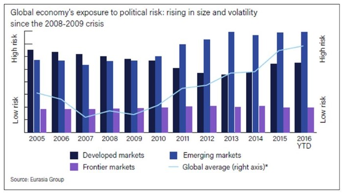 Global economy's exposure to political risk