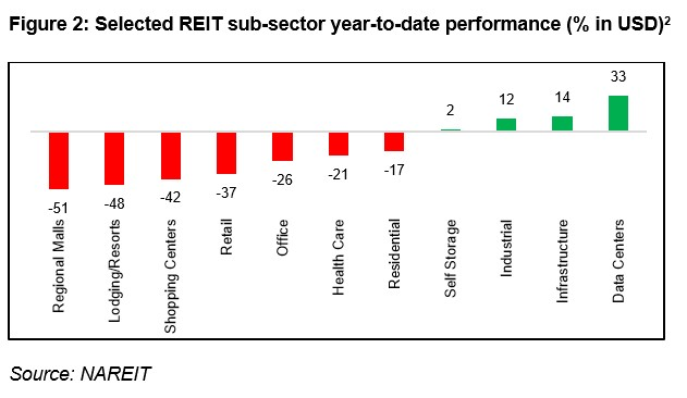 Selected REIT sub sector performance.jpg